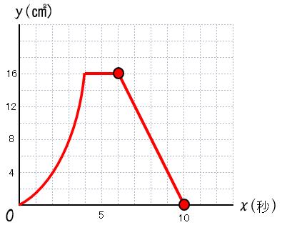 2次関数 3番目の変域を加えたグラフ