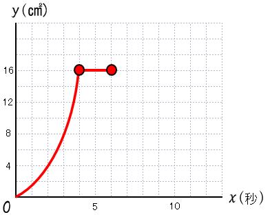 2次関数 2番目の変域を加えたグラフ