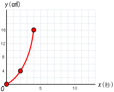 2次関数 最初の変域のグラフ