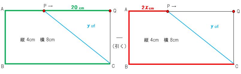 2次関数 ぐるっと回った長さからxの移動距離を引くことを説明している図